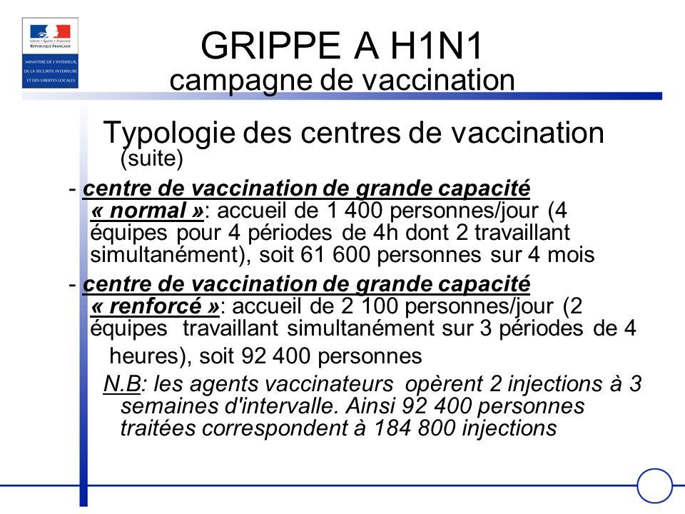 GRIPPE A H1N1 campagne de vaccination Typologie des centres de vaccination (suite) - centre de vaccination de grande capacité « normal »: accueil de 1 400 personnes/jour (4 équipes pour 4 périodes de 4h dont 2 travaillant simultanément), soit 61 600 personnes sur 4 mois - centre de vaccination de grande capacité « renforcé »: accueil de 2 100 personnes/jour (2 équipes travaillant simultanément sur 3 périodes de 4 heures), soit 92 400 personnes N.B: les agents vaccinateurs opèrent 2 injections à 3 semaines d intervalle.