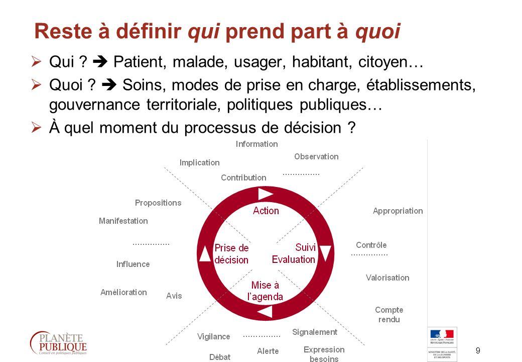9 Participation des citoyens-usagers à la prise de décision en santé Reste à définir qui prend part à quoi Qui .