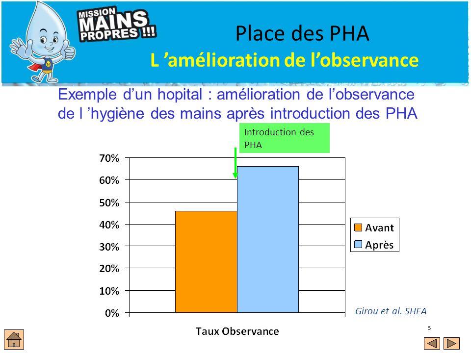 5 Place des PHA L amélioration de lobservance Exemple dun hopital : amélioration de lobservance de l hygiène des mains après introduction des PHA Giro