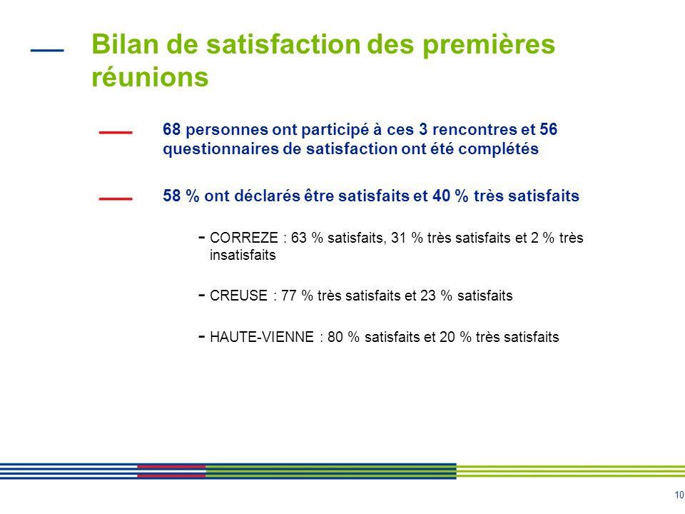 10 Bilan de satisfaction des premières réunions 68 personnes ont participé à ces 3 rencontres et 56 questionnaires de satisfaction ont été complétés 5