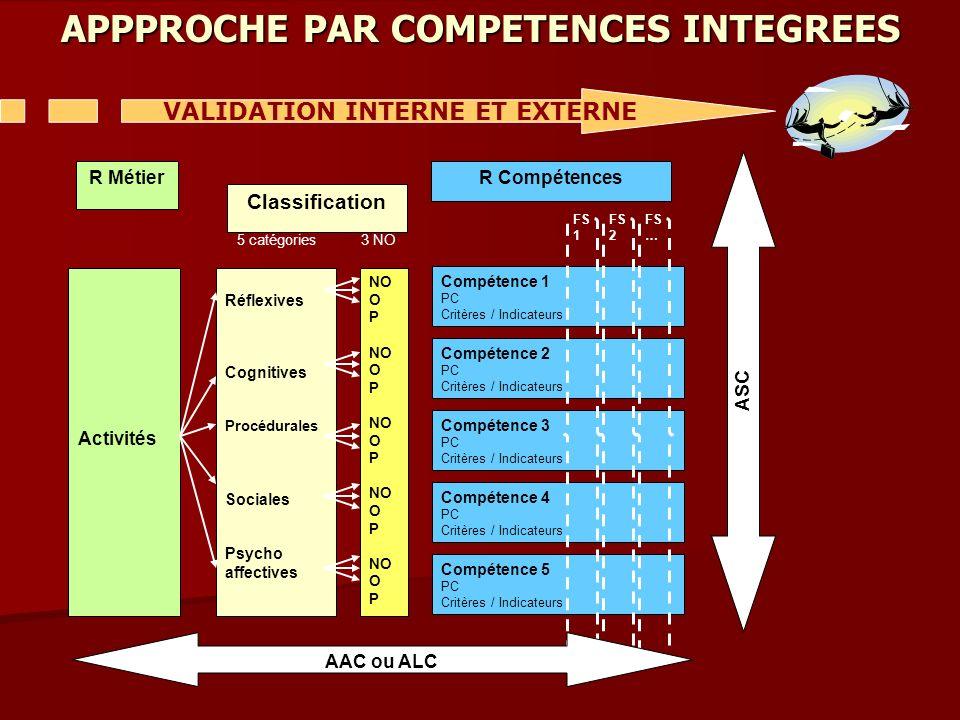 Activités Réflexives Cognitives Procédurales Sociales Psycho affectives NO O P NO O P NO O P NO O P NO O P Compétence 1 PC Critères / Indicateurs Comp