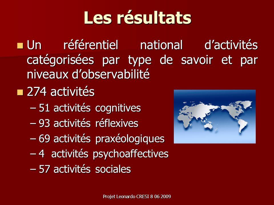 Projet Leonardo CRESI 8 06 2009 Les résultats Un référentiel national dactivités catégorisées par type de savoir et par niveaux dobservabilité Un réfé