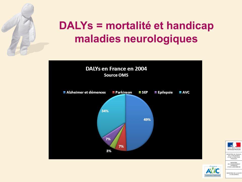 DALYs = mortalité et handicap maladies neurologiques