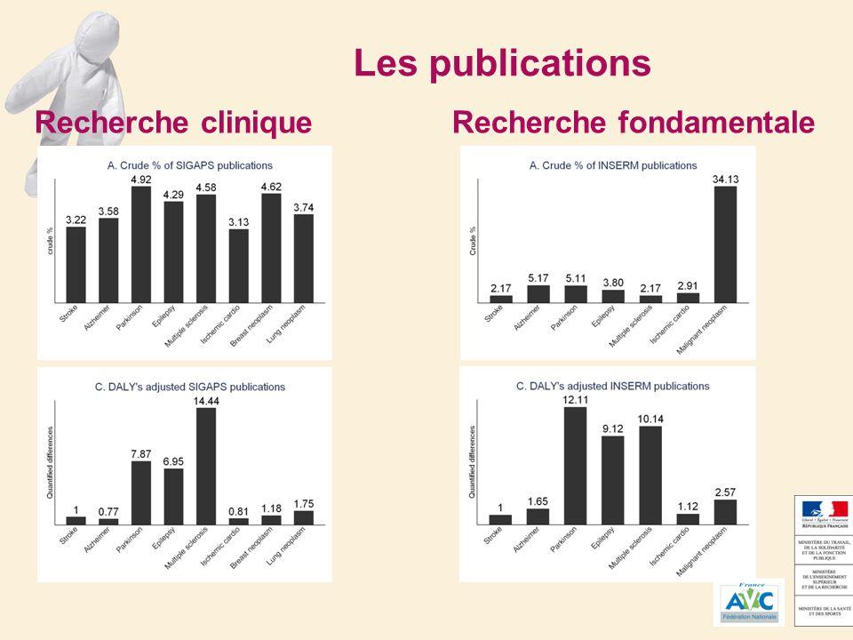Les publications Recherche cliniqueRecherche fondamentale