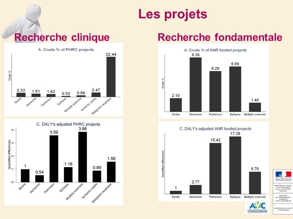 Les projets Recherche cliniqueRecherche fondamentale