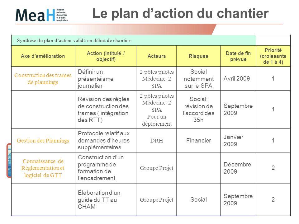 Le plan daction du chantier Page 5 - Synthèse du plan daction validé en début de chantier Axe damélioration Action (intitulé / objectif) ActeursRisque
