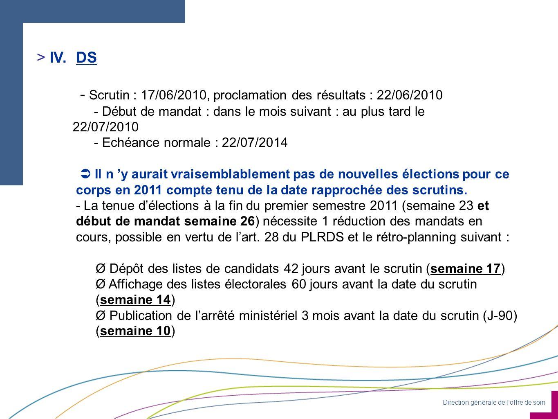 Direction générale de loffre de soin > IV.DS - Scrutin : 17/06/2010, proclamation des résultats : 22/06/2010 - Début de mandat : dans le mois suivant : au plus tard le 22/07/2010 - Echéance normale : 22/07/2014 Il n y aurait vraisemblablement pas de nouvelles élections pour ce corps en 2011 compte tenu de la date rapprochée des scrutins.