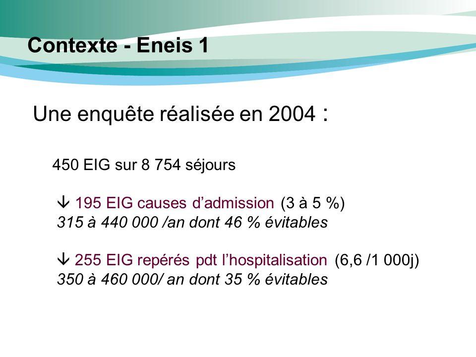 Une enquête réalisée en 2004 : 450 EIG sur 8 754 séjours 195 EIG causes dadmission (3 à 5 %) 315 à 440 000 /an dont 46 % évitables 255 EIG repérés pdt