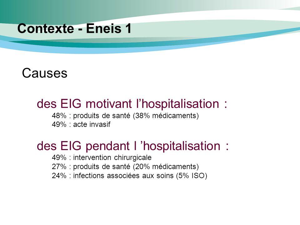 Causes des EIG motivant lhospitalisation : 48% : produits de santé (38% médicaments) 49% : acte invasif des EIG pendant l hospitalisation : 49% : inte