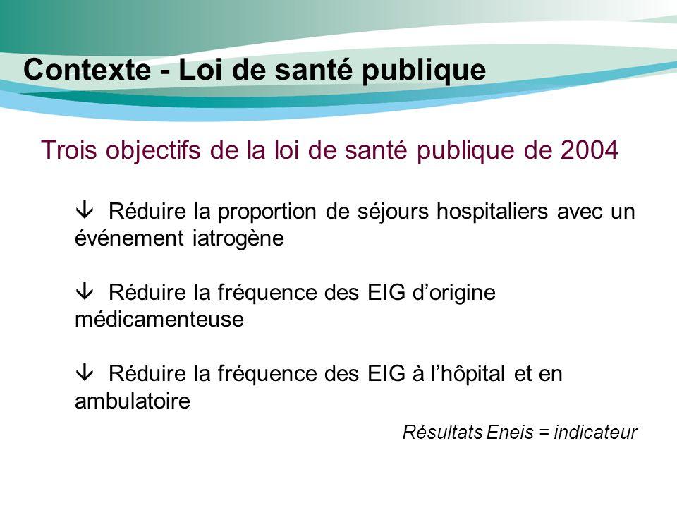 Contexte - Loi de santé publique Trois objectifs de la loi de santé publique de 2004 Réduire la proportion de séjours hospitaliers avec un événement i
