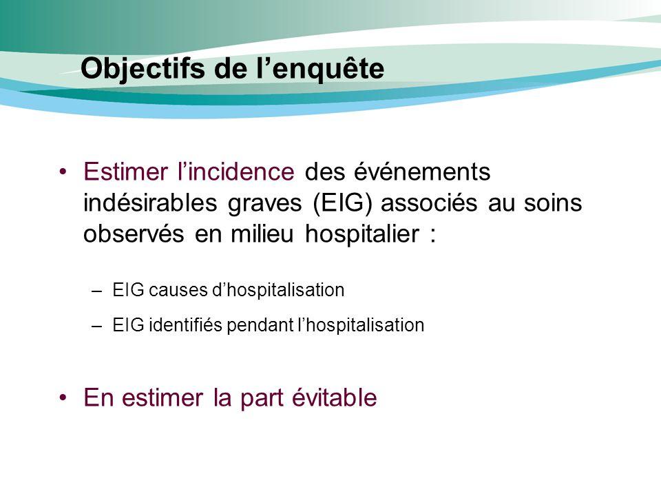 Objectifs de lenquête Estimer lincidence des événements indésirables graves (EIG) associés au soins observés en milieu hospitalier : –EIG causes dhosp