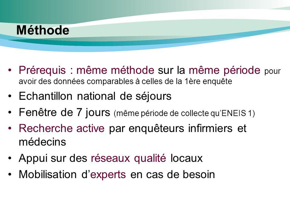 Méthode Prérequis : même méthode sur la même période pour avoir des données comparables à celles de la 1ère enquête Echantillon national de séjours Fe