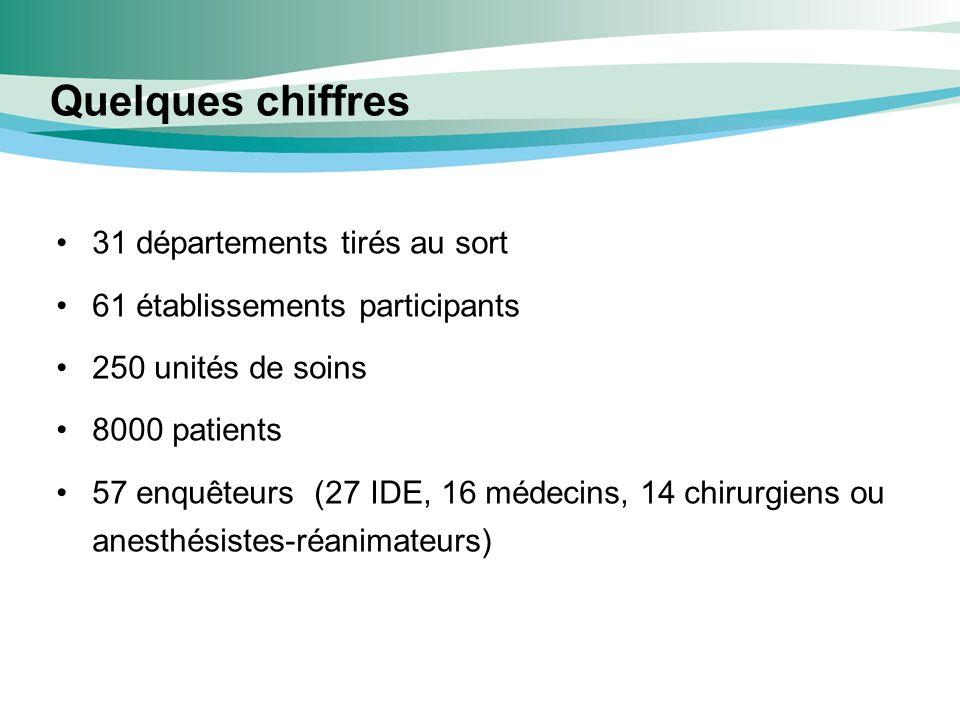 Quelques chiffres 31 départements tirés au sort 61 établissements participants 250 unités de soins 8000 patients 57 enquêteurs (27 IDE, 16 médecins, 1