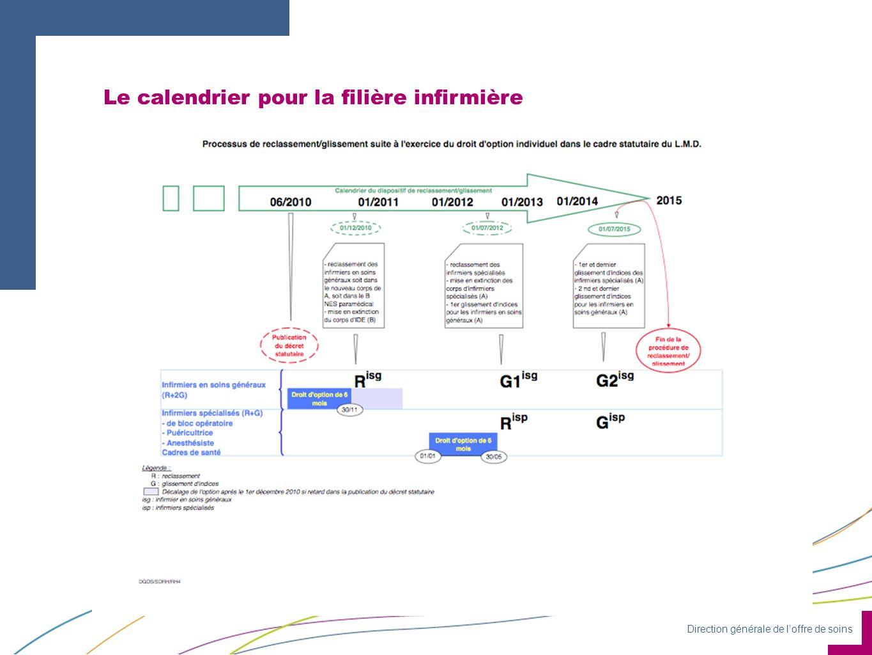 Direction générale de loffre de soins Le calendrier pour la filière infirmière