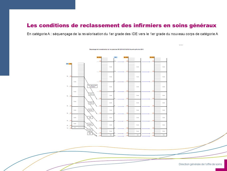 Direction générale de loffre de soins Les conditions de reclassement des infirmiers en soins généraux En catégorie A : séquençage de la revalorisation du 1er grade des IDE vers le 1er grade du nouveau corps de catégorie A