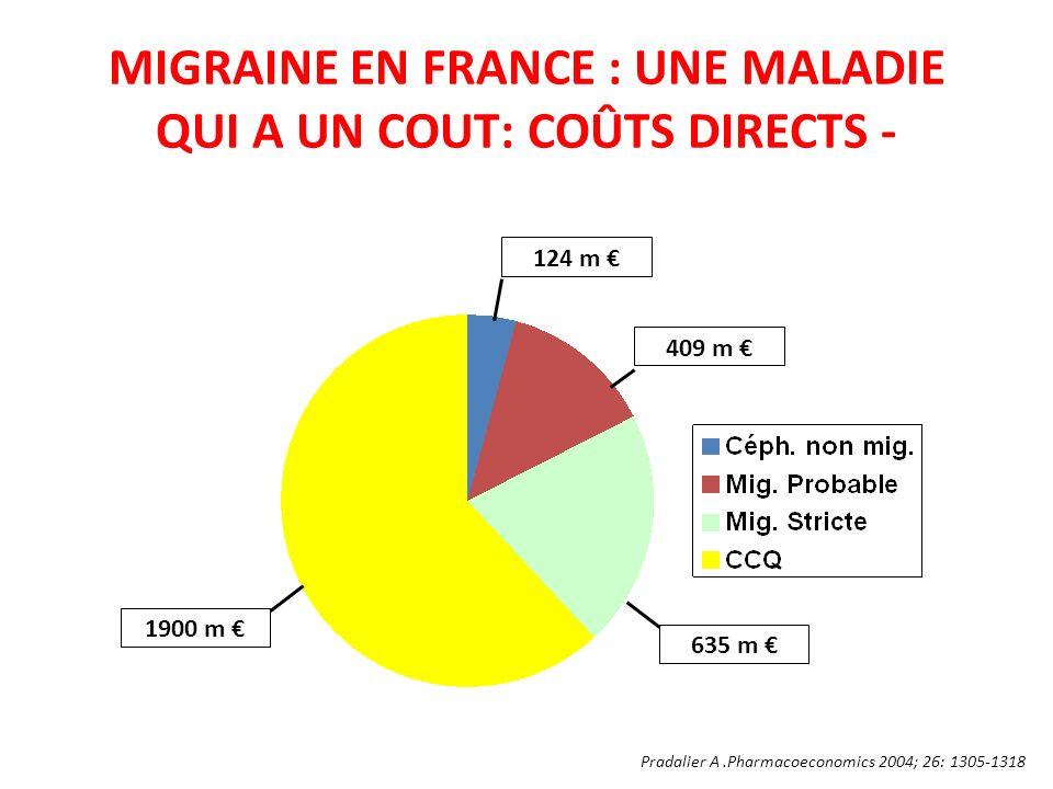 MIGRAINE EN FRANCE : UNE MALADIE QUI A UN COUT: COÛTS DIRECTS - 1900 m 124 m 409 m 635 m Pradalier A.Pharmacoeconomics 2004; 26: 1305-1318