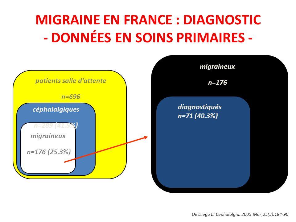 MIGRAINE EN FRANCE : DIAGNOSTIC - DONNÉES EN SOINS PRIMAIRES - De Diego E. Cephalalgia. 2005 Mar;25(3):184-90 patients salle dattente n=696 céphalalgi