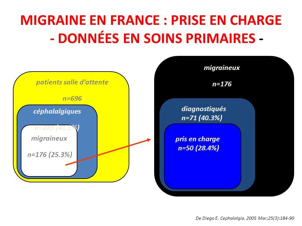 MIGRAINE EN FRANCE : PRISE EN CHARGE - DONNÉES EN SOINS PRIMAIRES - De Diego E. Cephalalgia. 2005 Mar;25(3):184-90 patients salle dattente n=696 cépha