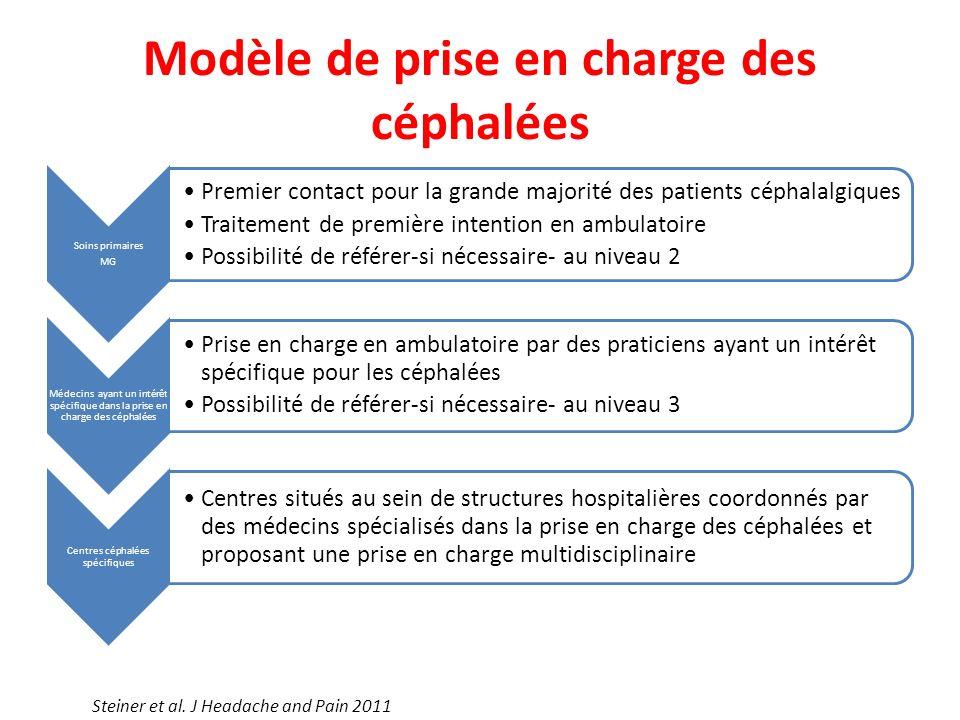 Modèle de prise en charge des céphalées Soins primaires MG Premier contact pour la grande majorité des patients céphalalgiques Traitement de première