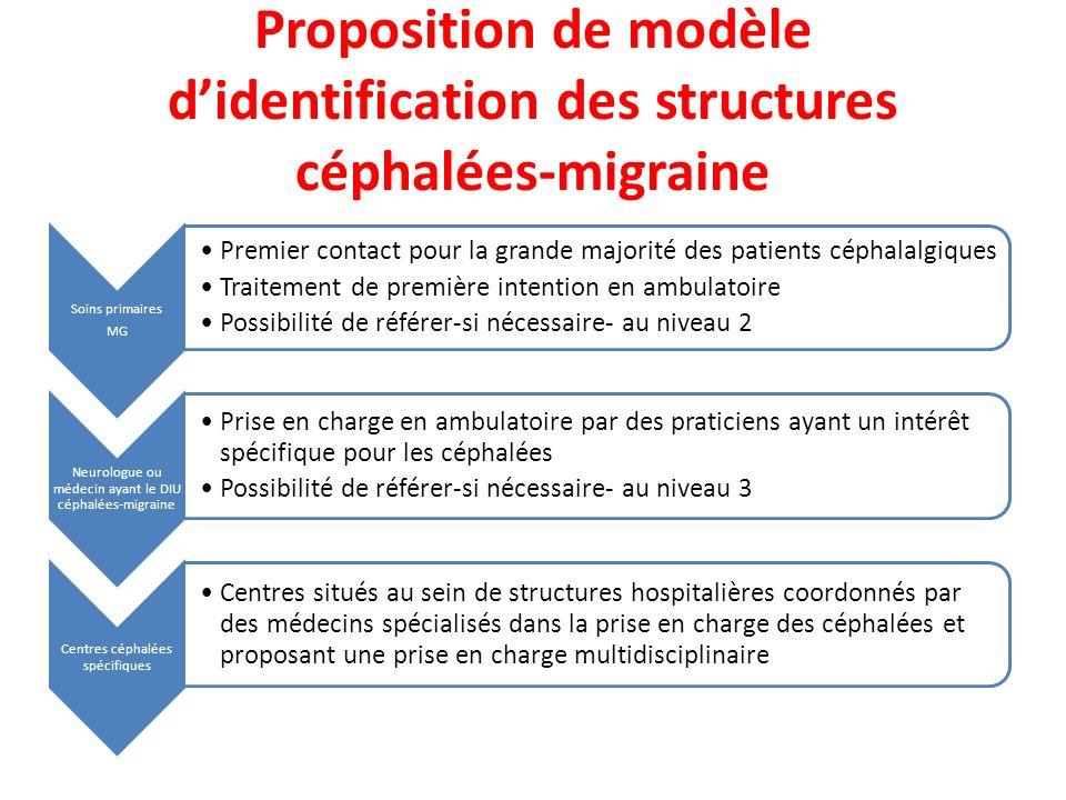 Proposition de modèle didentification des structures céphalées-migraine Soins primaires MG Premier contact pour la grande majorité des patients céphal
