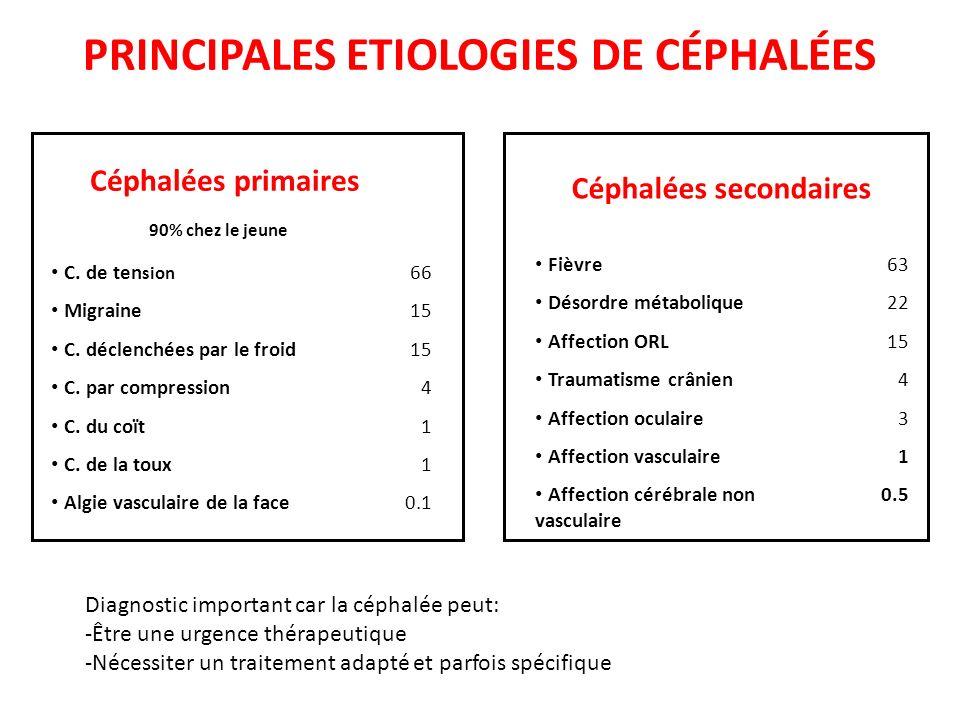PRINCIPALES ETIOLOGIES DE CÉPHALÉES Céphalées primaires 90% chez le jeune C. de ten sion Migraine C. déclenchées par le froid C. par compression C. du