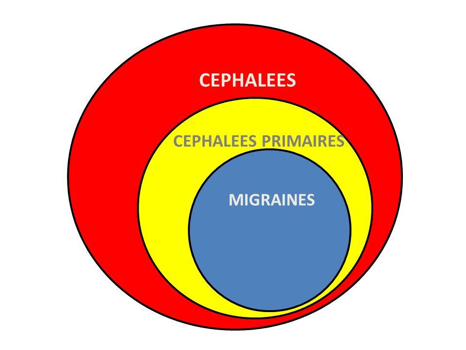 2.1 MIGRAINE – EPIDÉMIOLOGIE OMS : une des maladies les plus « sociétalement » invalidante migraine top 20 / et top 10 / Céphalée « TOP ten » en Europe Steiner et al.