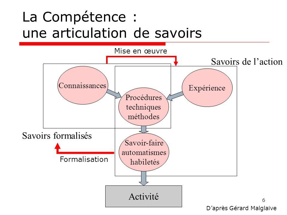 7 Activité Automatismes (Savoir-faire) Procédures, Techniques (Savoir procédural) Expériences (Savoir pratique) Connaissances (Savoir théorique) AssimilationAccommodation Équilibration Modifier les compétences
