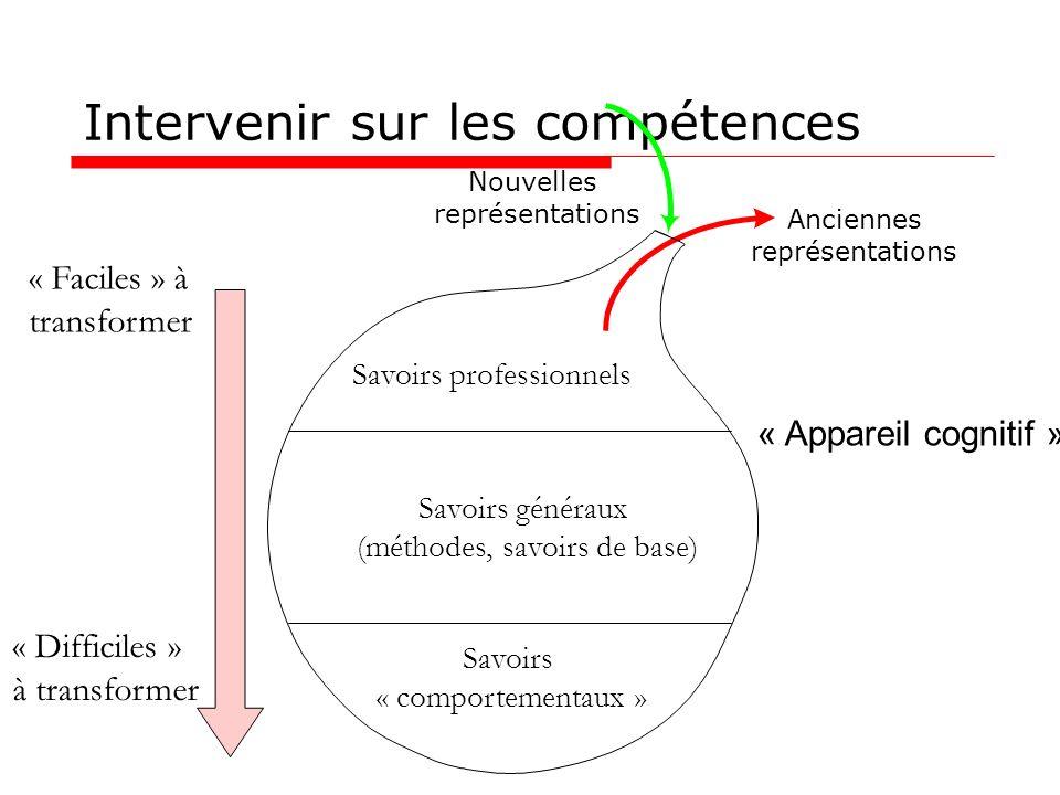 9 Ne pas confondre compétence et performance P = C x O x M x M x E Objectif Performance CompétenceMoyens Organisation Management Motivation Environnement Zone dimplication du manager