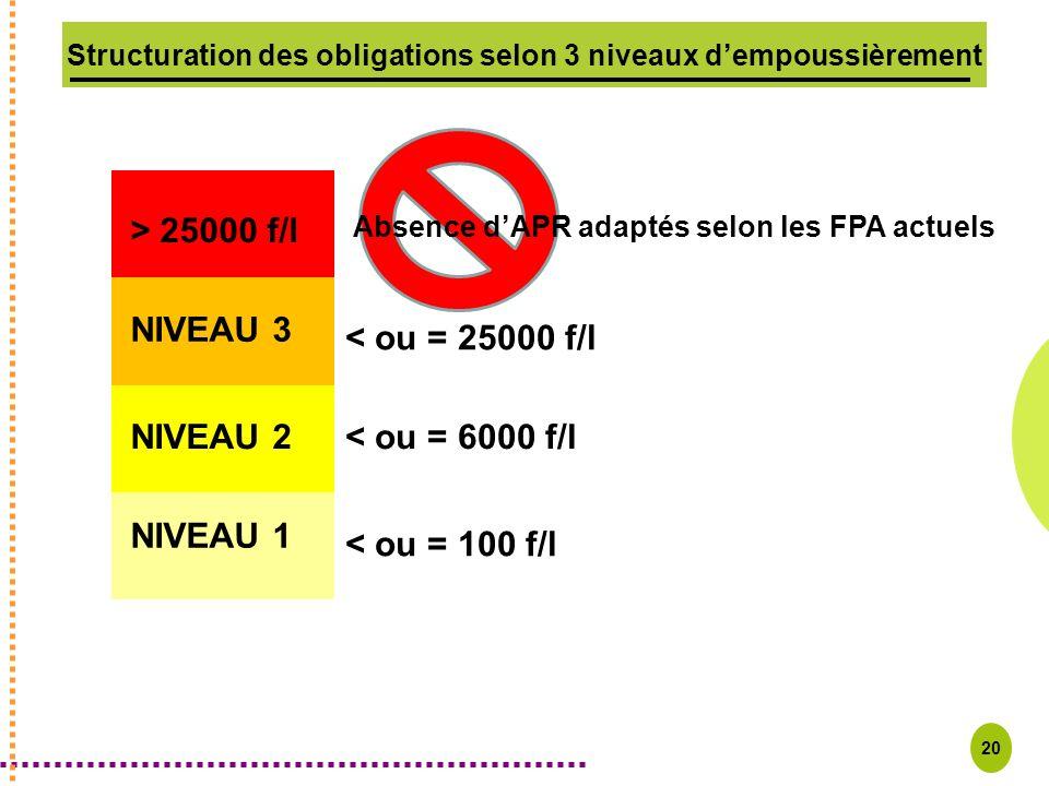 20 Structuration des obligations selon 3 niveaux dempoussièrement NIVEAU 1 NIVEAU 2 NIVEAU 3 > 25000 f/l Absence dAPR adaptés selon les FPA actuels <