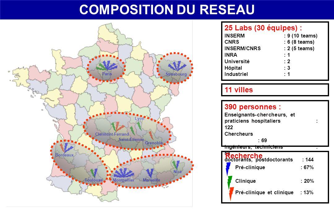 25 Labs (30 équipes) : INSERM: 9 (10 teams) CNRS: 6 (8 teams) INSERM/CNRS: 2 (5 teams) INRA: 1 Université: 2 Hôpital: 3 Industriel: 1 11 villes COMPOS