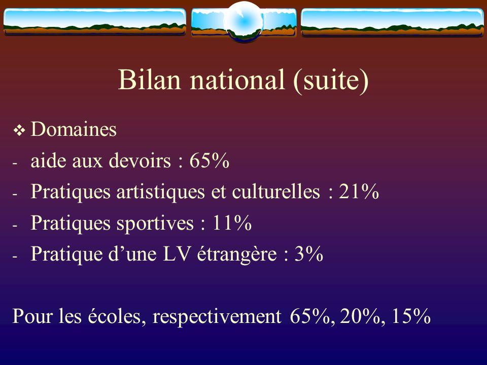 Bilan national (suite) Domaines - aide aux devoirs : 65% - Pratiques artistiques et culturelles : 21% - Pratiques sportives : 11% - Pratique dune LV étrangère : 3% Pour les écoles, respectivement 65%, 20%, 15%