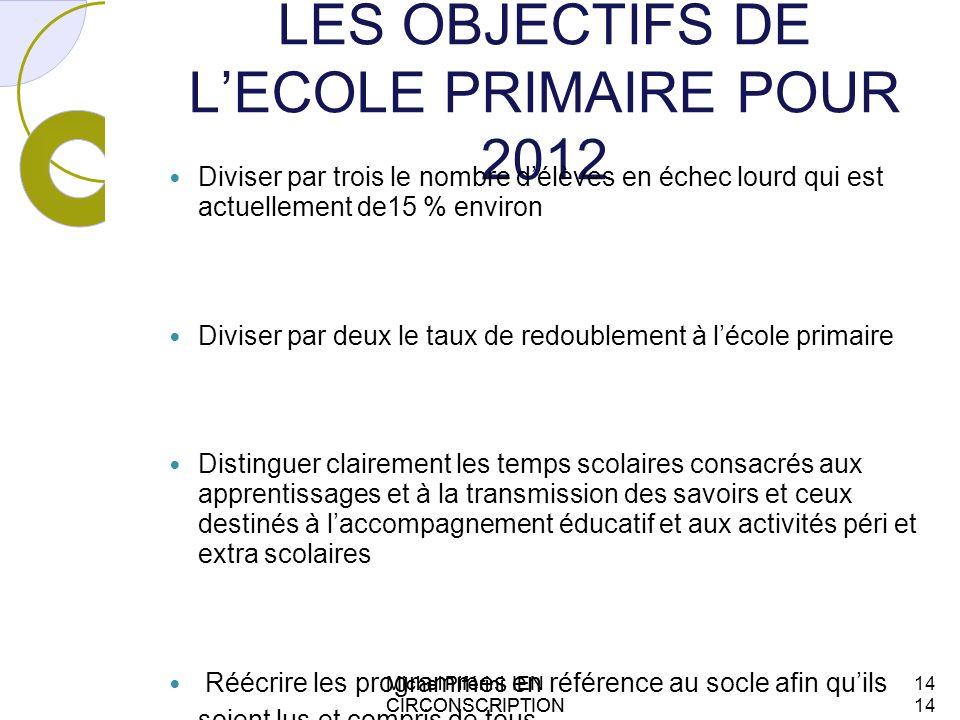 LES OBJECTIFS DE LECOLE PRIMAIRE POUR 2012 Diviser par trois le nombre délèves en échec lourd qui est actuellement de15 % environ Diviser par deux le