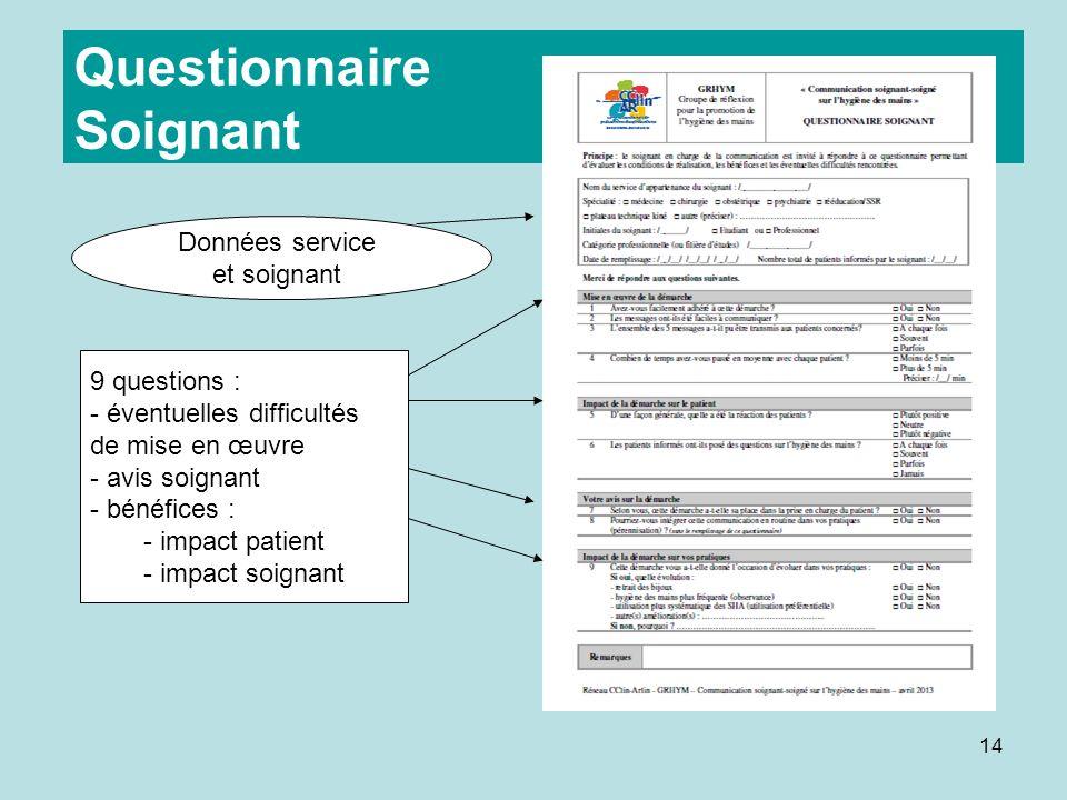 14 Questionnaire Soignant 9 questions : - éventuelles difficultés de mise en œuvre - avis soignant - bénéfices : - impact patient - impact soignant Données service et soignant