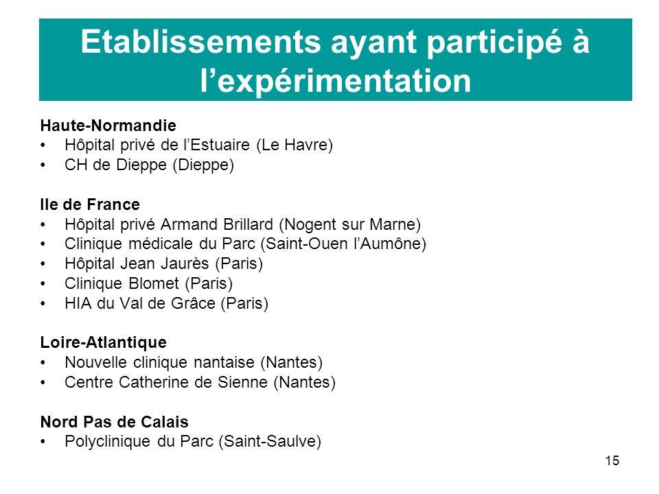 15 Etablissements ayant participé à lexpérimentation Haute-Normandie Hôpital privé de lEstuaire (Le Havre) CH de Dieppe (Dieppe) Ile de France Hôpital