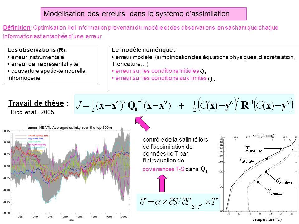 Température (°C) Salinité (psu) Température (°C) Salinité (psu) Les observations (R): erreur instrumentale erreur de représentativité couverture spati
