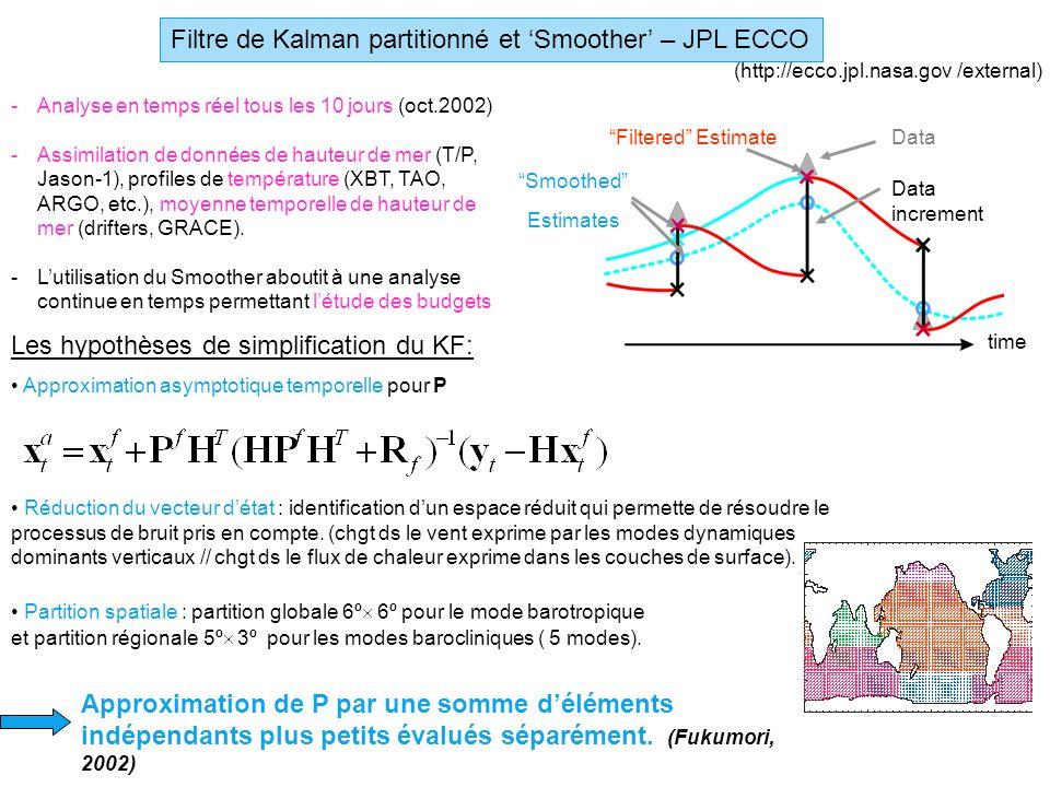 Filtre de Kalman partitionné et Smoother – JPL ECCO -Analyse en temps réel tous les 10 jours (oct.2002) -Assimilation de données de hauteur de mer (T/