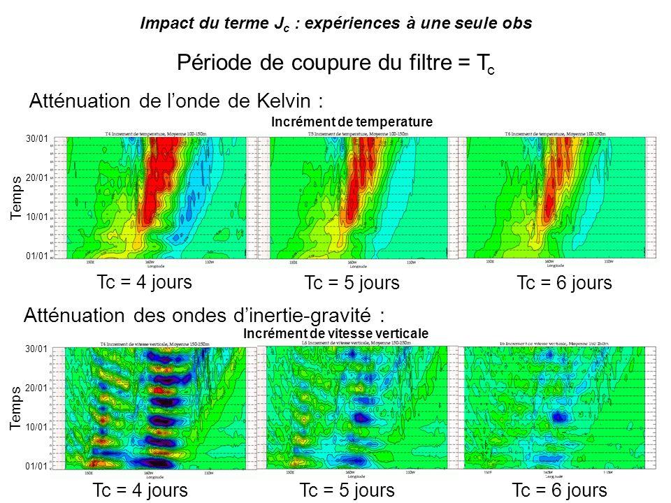 Impact du terme J c : expériences à une seule obs Période de coupure du filtre = T c Tc = 4 joursTc = 6 joursTc = 5 jours Atténuation des ondes dinert