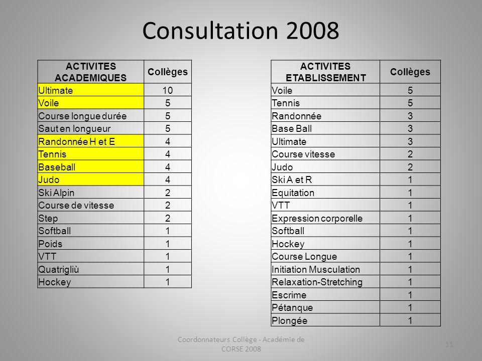 Consultation 2008 Coordonnateurs Collège - Académie de CORSE 2008 11 ACTIVITES ACADEMIQUES Collèges ACTIVITES ETABLISSEMENT Collèges Ultimate10Voile5