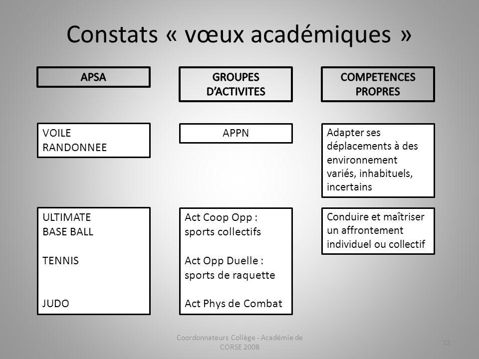 Constats « vœux académiques » Coordonnateurs Collège - Académie de CORSE 2008 12 VOILE RANDONNEE ULTIMATE BASE BALL TENNIS JUDO APPN Act Coop Opp : sp