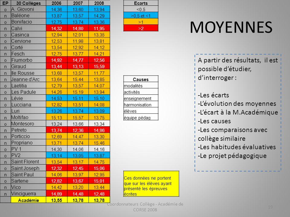 MOYENNES Coordonnateurs Collège - Académie de CORSE 2008 19 EP30 Collèges200620072008Ecarts o A. Giovoni 14,3613,6013,94<0,5 n Baléone 13,8713,5714,29