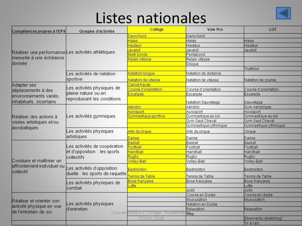 Listes nationales Coordonnateurs Collège - Académie de CORSE 2008 34 Compétences propres à lEPSGroupes dactivités CollègeVoie ProLGT Réaliser une perf