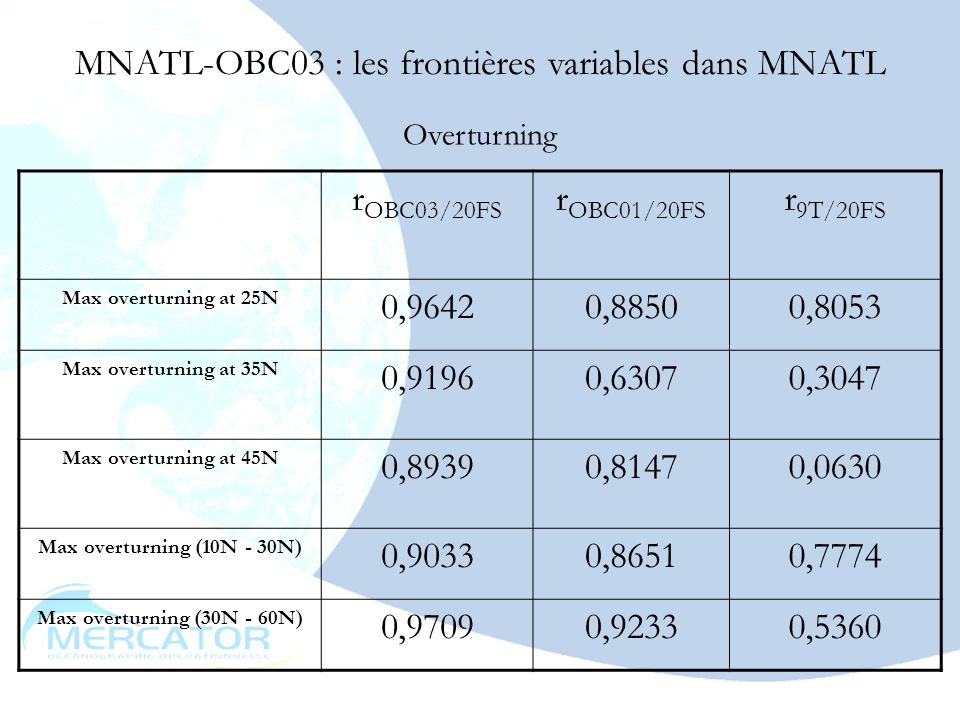 mai 200318 MNATL-OBC03 : les frontières variables dans MNATL Overturning r OBC03/20FS r OBC01/20FS r 9T/20FS Max overturning at 25N 0,96420,88500,8053