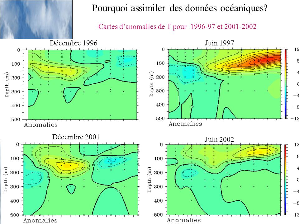 Pourquoi assimiler des données océaniques? Cartes danomalies de T pour 1996-97 et 2001-2002 Décembre 1996Juin 1997 Décembre 2001 Juin 2002