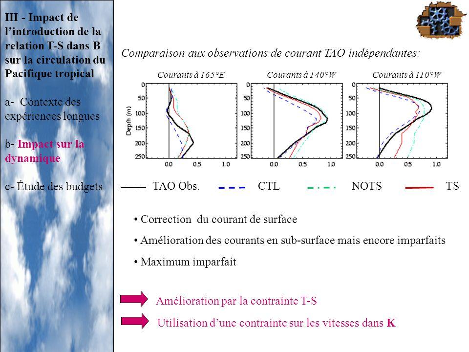 TAO Obs. CTL NOTS TS Comparaison aux observations de courant TAO indépendantes: Correction du courant de surface Amélioration des courants en sub-surf