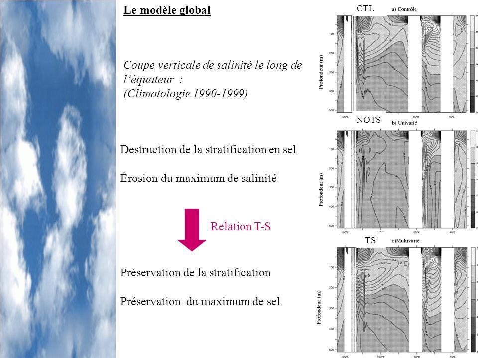 Coupe verticale de salinité le long de léquateur : (Climatologie 1990-1999) Destruction de la stratification en sel Érosion du maximum de salinité Pré