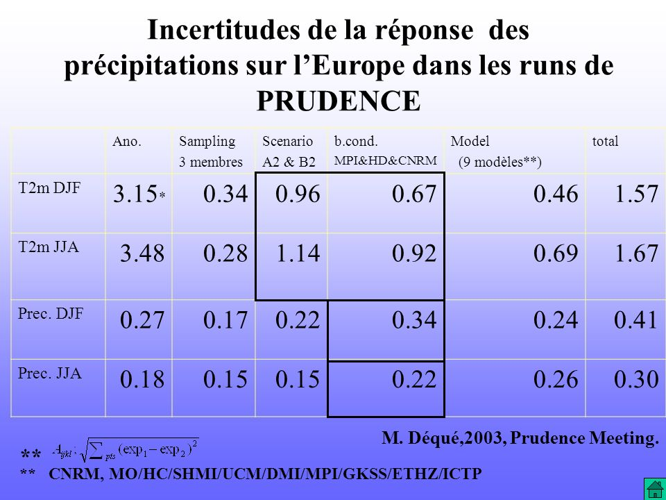 Incertitudes de la réponse des précipitations sur lEurope dans les runs de PRUDENCE Ano.Sampling 3 membres Scenario A2 & B2 b.cond. MPI&HD&CNRM Model
