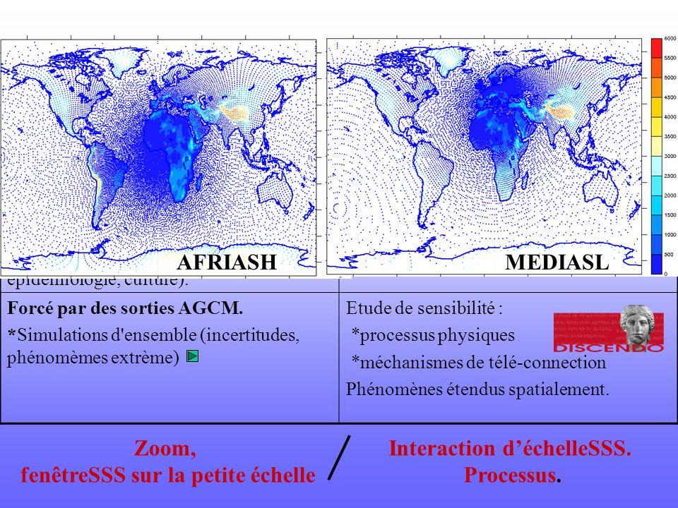 RCM Rés. Variable Applicabilité des méthodes Forcé par des réanalyses. *Validation des paramétrisations *Production de climatologies de haute resoluti