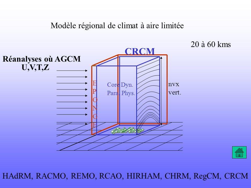 Modèle régional de climat à aire limitée U,V,T,Z Réanalyses où AGCM 20 à 60 kms nvx vert. CRCM Core Dyn. Para. Phys. EPONGEEPONGE HAdRM, RACMO, REMO,