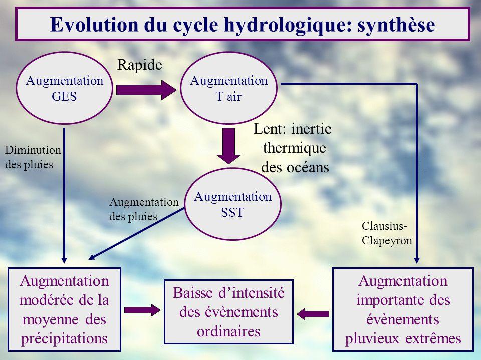 Evolution du cycle hydrologique: synthèse Augmentation importante des évènements pluvieux extrêmes Augmentation modérée de la moyenne des précipitatio