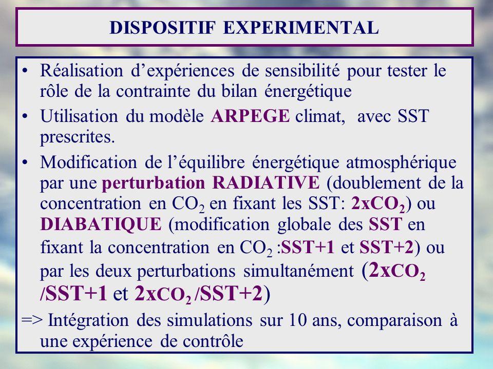Anomalies Moyennes Degrés (T) 10xmm/jour (Pr) Gain Perte Moyenne spatiale et temporelle, différence avec la simulation de contrôle -Faible variation du flux de chaleur sensible -Perturbation de léquilibre énergétique atmosphérique => adaptation des flux pour revenir à léquilibre - Perturbation radiative et diabatique: variations de température dans le même sens, mais variations de sens opposé pour les précipitations Flux absorbés par atmosphère (W/m 2 )